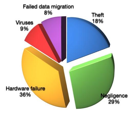 Oorzaken van verloren Data