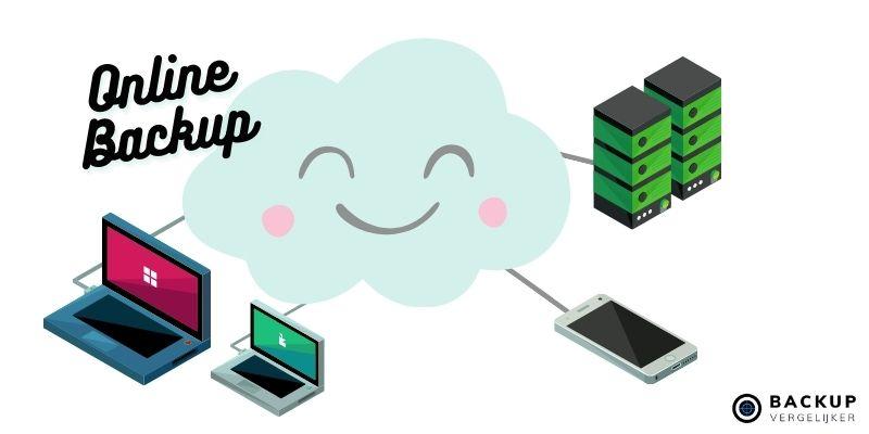 online cloud backups